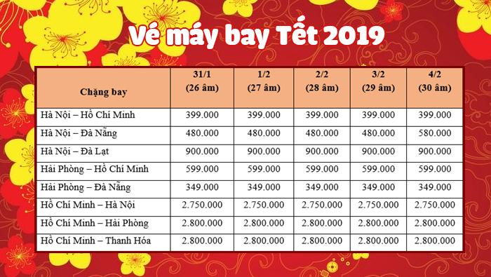 Tham khảo giá một số chặng bay dịp Tết 2019