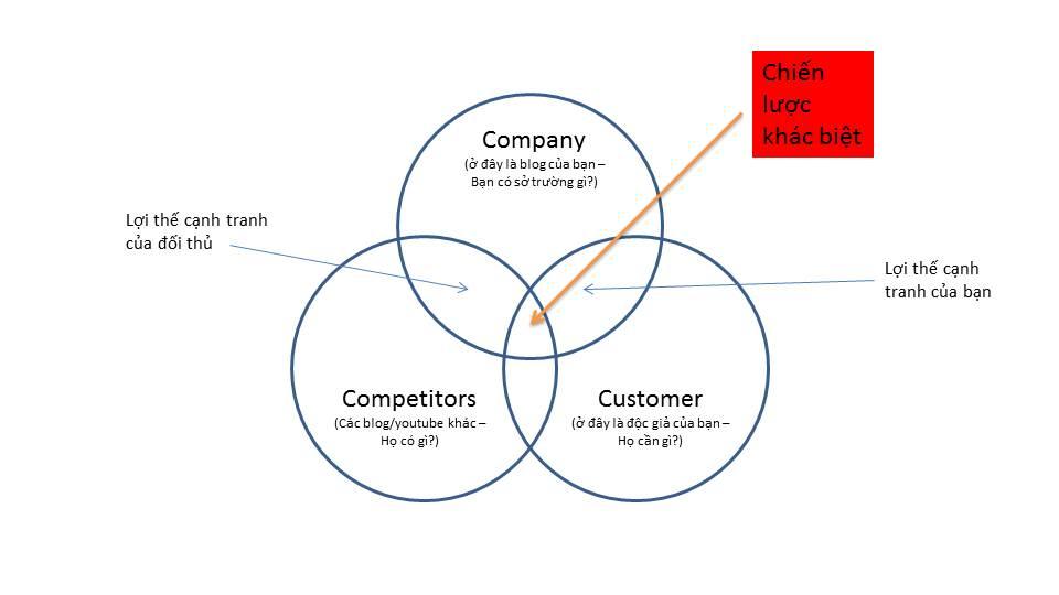 Ứng dụng mô hình 3C để tìm ra điểm khác biệt